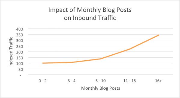 el tráfico del blog aumenta la frecuencia